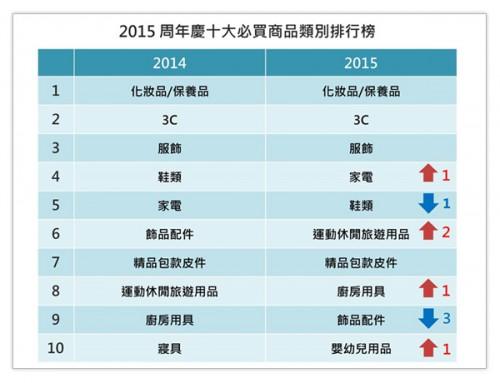 OpView輿情聲量分析_2015周年慶十大必買商品類別排行榜