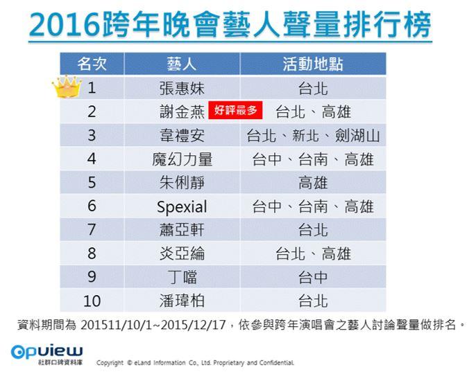 OpView輿情聲量分析_2016跨年晚會藝人聲量排行榜