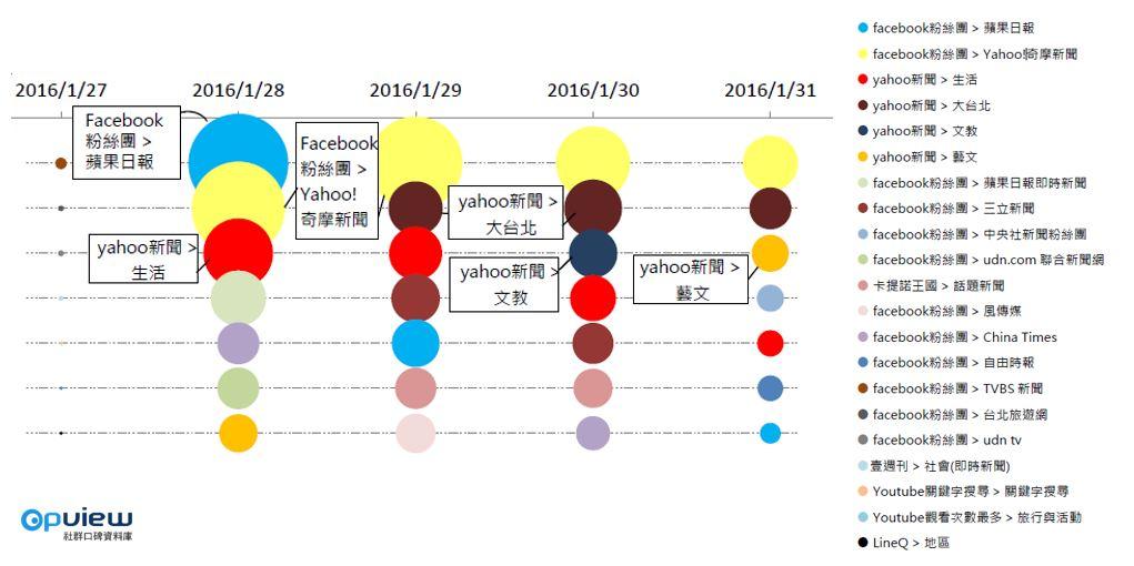 OpView輿情聲量分析_福祿猴媒體傳播趨勢圖