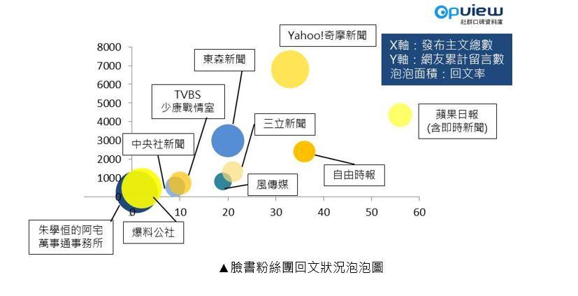 OpView輿情聲量分析_臉書粉絲團回文狀況泡泡圖