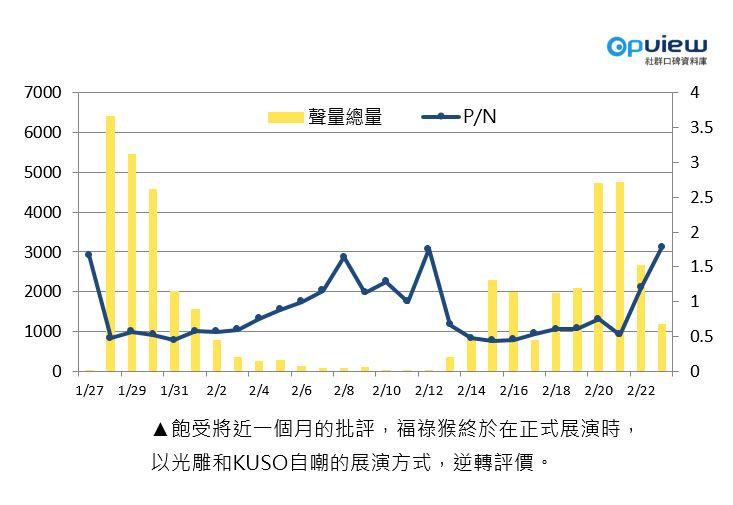 OpView輿情聲量分析_P/N值與聲量圖逆轉評價