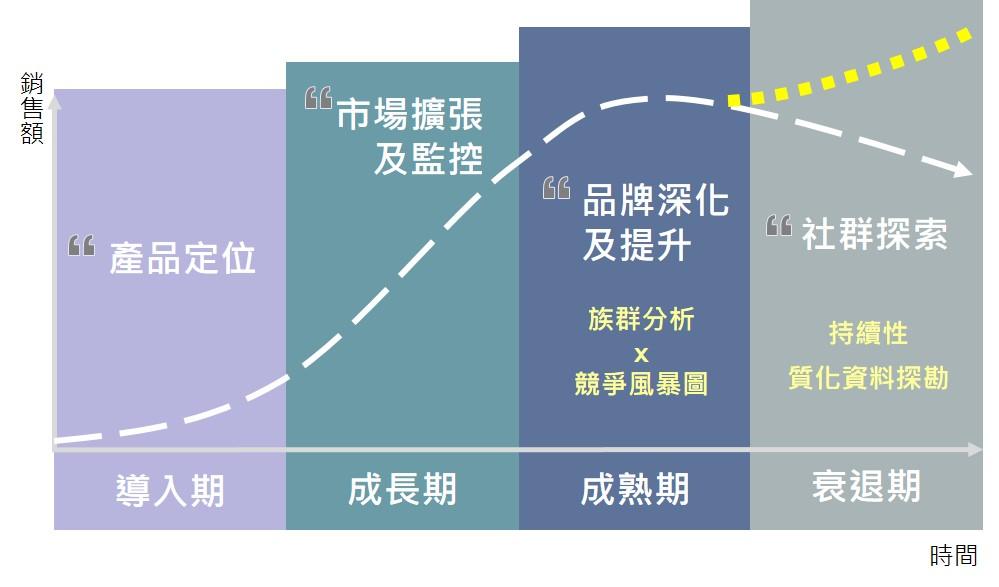 ▲產品生命週期各階段策略方向